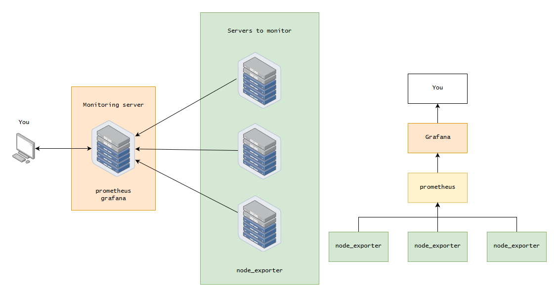 this diagram displays grafana in front of a prometheus server, which is connected to several node_exporter servers